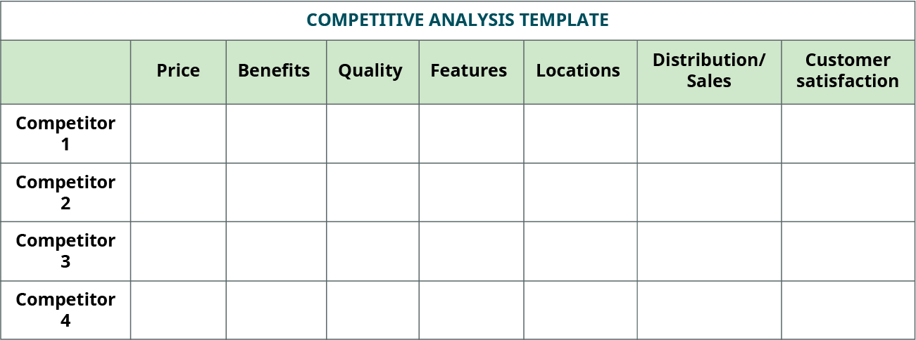 Competitor analysis template comparing competitors by price, benefits, quality, features, locations, distribution/sales, and customer satisfaction.
