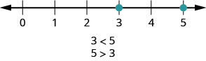 This figure is a number line with points 3 and 5 labeled with dots. Below the number line is the statements 3 is less than 5 and 5 is greater than 3.