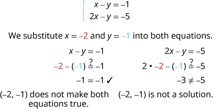 The equations are x minus y equals minus 1 and 2 x minus y equals minus 5. We substitute x equal to minus 2 and y equal to minus 1 into both equations. So, x minus y equals minus 1 becomes minus 2 minus open parentheses minus 1 close parentheses equal to or not equal to minus 1. Simplifying, we get minus 1 equals minus 1 which is correct. The equation 2 x minus y equals minus 5 becomes 2 times minus 2 minus open parentheses minus 1 close parentheses equal to or not equal to minus 5. Simplifying, we get minus 3 not equal to minus 5. Hence, the ordered pair minus 2, minus 1 does not make both equations true. So, it is not a solution.