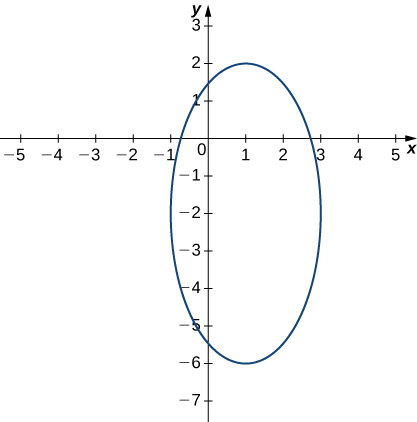 An ellipse with center (1, –2), major axis vertical and of length 8, and minor axis horizontal of length 4.