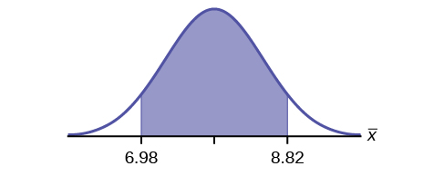 This is a normal distribution curve. A central region is shaded between points 6.98 and 8.82.