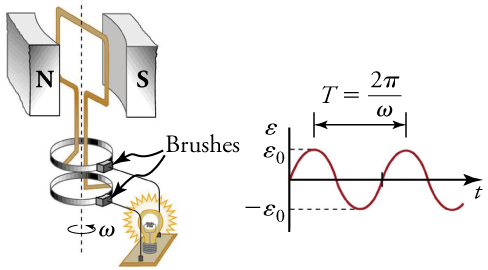 A generator connected to a light bulb and a graph of the emf vs. time.