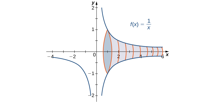This figure is the graph of the function y = 1/x. It is a decreasing function with a vertical asymptote at the y-axis. The graph shows a solid that has been generated by rotating the curve in the first quadrant around the x-axis.