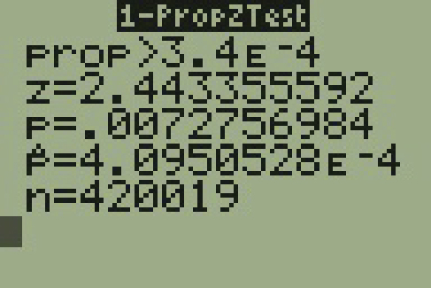 The display of a T I 83 calculator is shown. The display is titled One Prop Z Test. The display shows 5 rows. The first row reads prop greater than 3.4 E negative 4. The second row reads z equals 2.443355592. The third row reads p equals .0072756984. The fourth row reads p bar equals 4.0950528 E negative 4. The fifth row reads n equals  420019.