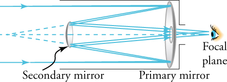 There is an eye to the right of the diagram. The eye represents the focal plane. Moving from right to left, in front of the eye, there is a perforated primary mirror and a secondary mirror. The end of the telescope is to the left of the figure. Rays enter the end of the telescoped, hit the primary mirror, bounce backward to the secondary mirror, bounce through the hole (perforation) in the primary mirror, and travel to the eye.