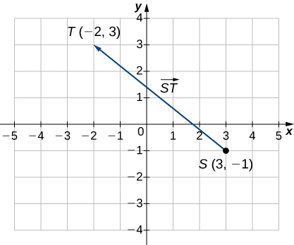 "This figure is a graph of the coordinate system. There is a line segment beginning at the ordered pair (3, -1). Also, this point is labeled ""S."" The line segment ends at the ordered pair (-2, 3) and is labeled ""T."" There is an arrowhead at point ""T,"" representing a vector. The line segment is labeled ""ST."""