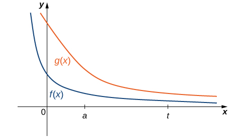This figure has two graphs. The graphs are f(x) and g(x). The first graph f(x) is a decreasing, non-negative function with a horizontal asymptote at the x-axis. It has a sharper bend in the curve compared to g(x). The graph of g(x) is a decreasing, non-negative function with a horizontal asymptote at the x-axis.