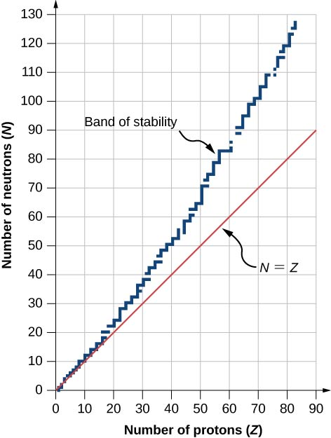 A graph showing number of neutrons, N versus number of protons, Z. A straight line on the graph is labeled N equal to Z. Another, jagged line, is labeled band of stability. This has incremental steps. It starts at the origin. At Z = 80, the value of N is 120.