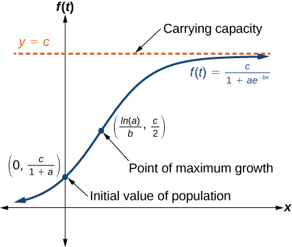 Graph of f(t)=c/(1+ae^(-tx)). The carrying capacity is the asymptote at y=c. The initial value of population is (0, c/(1+a)). The point of maximum growth is (ln(a)/b, c/2).