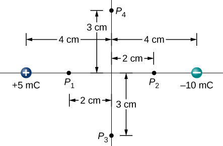 The figure shows two charges, 5mC (located 4cm left from the center) and -10mC (located 4cm right from the center). Four Point P subscript 1, P subscript 2, P subscript 3 and P subscript 4 are located 2cm left, 2cm right, 3cm below and 3cm above the center.