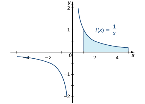 This figure is the graph of the function y = 1/x. It is a decreasing function with a vertical asymptote at the y-axis. In the first quadrant there is a shaded region under the curve bounded by x = 1 and x = 4.