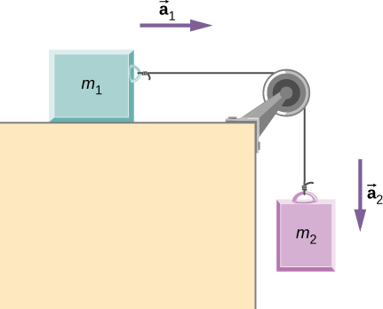 Block m sub 1 is on a horizontal table. It is connected to a string that passes over a pulley at the edge of the table. The string then hangs straight down and connects to block m sub 2, which is not in contact with the table. Block m sub 1 has acceleration a sub 1 directed to the right. Block m sub 2 has acceleration a sub 2 directed downward.