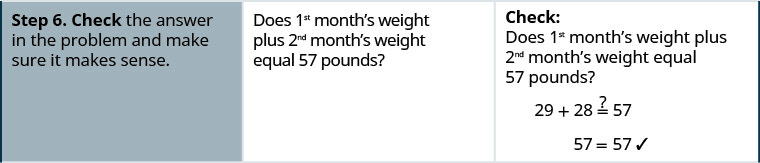 "In the sixth row, the first cell says ""Step 6. Check the answer and make sure it makes sense."" The second cell says ""Does 1st month's weight plus 2nd month's weight equal 57 pounds?"" The third cell contains the equation 29 plus 28 might equal 57. Below this is 57 equals 57 with a check mark next to it."