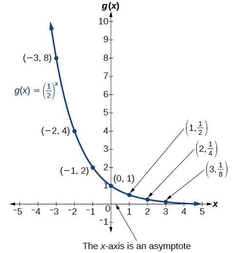 Graph of decreasing exponential function, (1/2)^x, with labeled points at (-3, 8), (-2, 4), (-1, 2), (0, 1), (1, 1/2), (2, 1/4), and (3, 1/8). The graph notes that the x-axis is an asymptote.