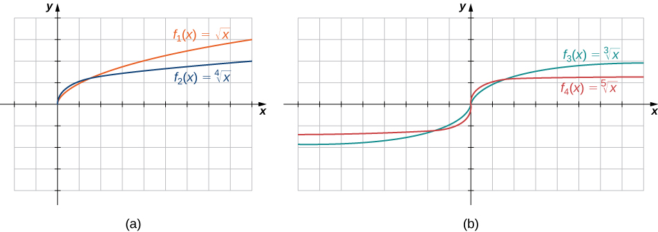 "An image of two graphs. The first graph is labeled ""a"" and has an x axis that runs from -2 to 9 and a y axis that runs from -4 to 4. The first graph is of two functions. The first function is ""f(x) = square root of x"", which is a curved function that begins at the origin and increases. The second function is ""f(x) = x to the 4th root"", which is a curved function that begins at the origin and increases, but increases at a slower rate than the first function. The second graph is labeled ""b"" and has an x axis that runs from -8 to 8 and a y axis that runs from -4 to 4. The second graph is of two functions. The first function is ""f(x) = cube root of x"", which is a curved function that increases until the origin, becomes vertical at the origin, and then increases again after the origin. The second function is ""f(x) = x to the 5th root"", which is a curved function that increases until the origin, becomes vertical at the origin, and then increases again after the origin, but increases at a slower rate than the first function."
