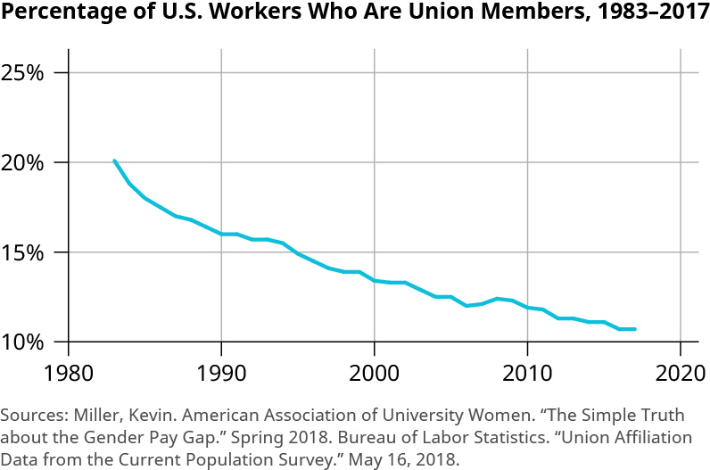 "The graph is titled ""Percentage of U.S. Workers Who Are Union Members, 1983 to 2017."" The y-axis shows percentages from 10 to 25 percent, increasing by 5 percent increments. The x-axis shows years from 1980 to 2020, increasing by 10 year increments. The trend line starts at 20 percent and declines to just above 10 percent from 1983 to 2017. The decline from 1983 to about 1990 is more rapid and goes down to about 16 percent. The changes after that are more gradual, other than a decrease from about 16 percent to 14 percent from around 1994 to 1999. There is also a slight increase around 2006 to 2008 from about 12 percent to 12.5 percent."
