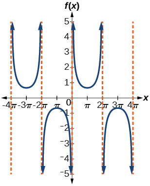 A graph of two periods of a cosecant function. Graphed from -4pi to 4pi. Asymptotes at multiples of 2pi. Period of 4pi.