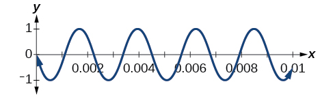 Graph of a sound wave for the musical note A - it is a periodic function much like sin and cos - from 0 to .01