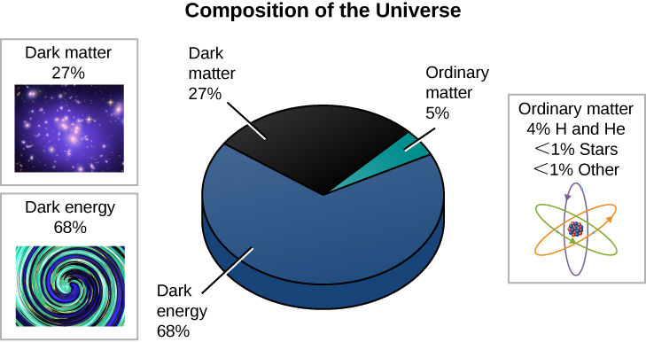 "Composition of the Universe Illustrated in a Pie Chart. The circular pie chart at the center of this illustration has ""Dark energy"" (blue) taking up 71.4% of the pie, with ""Dark matter"" (black) taking up a 24% wedge and ""Ordinary matter"" (blue-green) a 4.6% slice. Dark matter is illustrated at upper left with an X-ray image of a galaxy cluster labeled: ""Dark matter 24%"". Dark energy is illustrated at lower left with an ambiguous swirly shape labeled: ""Dark energy 71.4%"". Ordinary matter is illustrated at upper right with a drawing of an atom labeled: ""Ordinary matter 4% H and He 0.5% Stars 0.1% Other""."