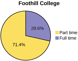 A double bar graph titled Student Status. The vertical axis marks values from 0 to 14000 in intervals of 2000. The horizontal axis categories are De Anza College and Foothill College. For each category, the left bar represents full time students and the right bar shows part time. The height of the left bar for De Anza College is 9200, the height of the right bar is 13296. The height of the left bar for Foothill College is 4059, the height of the right bar is 10124.