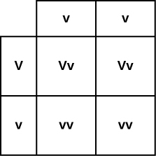 A Punnett square shows the capital v small v and small v small v parents of four possible genotypes. The offspring genotypes shown are capital v small v, capital v small v, small v small v, and small v small v.