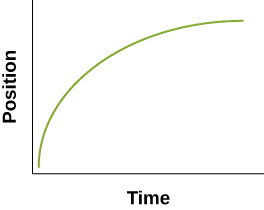 In graph B, the green curve line begins at the origin and starts vertically with a decreasing slope until the line is nearly horizontal.