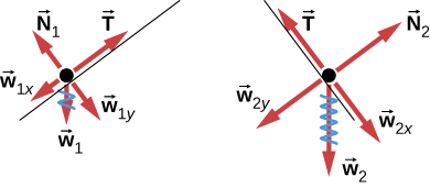Figure a shows a free body diagram of an object on a line that slopes down to the right. Arrow T from the object points right and up, parallel to the slope. Arrow N1 points left and up, perpendicular to the slope. Arrow w1 points vertically down. Arrow w1x points left and down, parallel to the slope. Arrow w1y points right and down, perpendicular to the slope. Figure b shows a free body diagram of an object on a line that slopes down to the left. Arrow N2 from the object points right and up, perpendicular to the slope. Arrow T points left and up, parallel to the slope. Arrow w2 points vertically down. Arrow w2y points left and down, perpendicular to the slope. Arrow w2x points right and down, parallel to the slope.