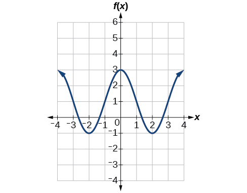 A graph of two periods of a modified cosine function. Range is [-1,3], graphed from x=-4 to x=4.