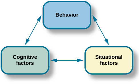"Three boxes are arranged in a triangle. There are lines with arrows on each end connecting the boxes. The boxes are labeled ""Behavior,"" ""Situational factors,"" and ""Personal factors."""