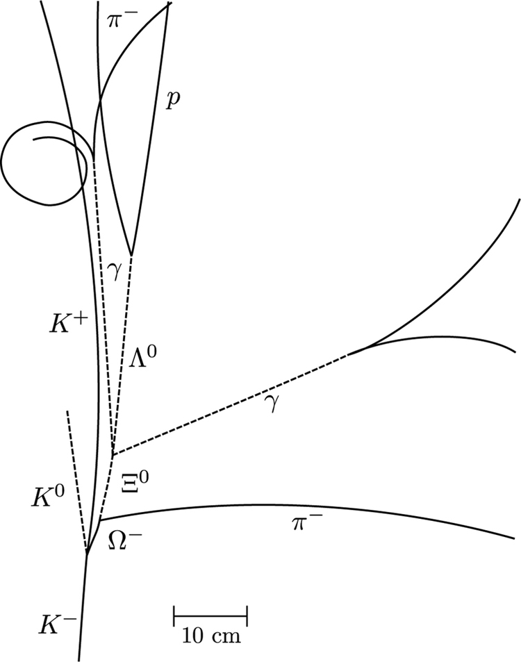 The figure shows a trace of a bubble chamber picture that shows the first observation of an omega minus particle. The trace looks like the branch of a small bush. There is a stem at the bottom labeled K minus, then a vertex from which comes a short arched segment labeled omega minus. This segment branches into a dashed line labeled xi zero and an arched line labeled pie minus. Various other solid and dashed lines continue upwards with various labels, such as lambda zero, gamma, K plus, and so on. From the scale bar in the figure, the sigma minus segment is about five centimeters long, which is much shorter than most of the other segments.
