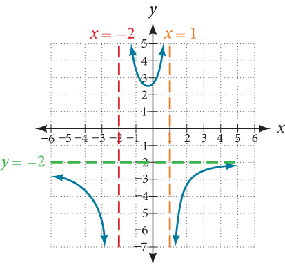 Graph of k(x)=(5+2x)^2/(2-x-x^2) with its vertical asymptotes at x=-2 and x=1 and its horizontal asymptote at y=-2.