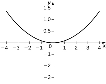 Graph of a parabola with vertex the origin and open up.