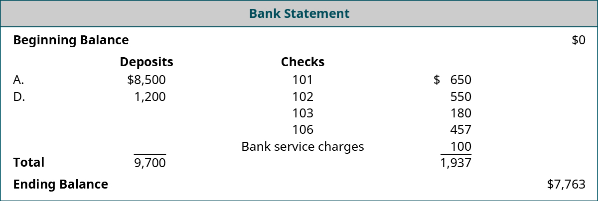Bank Statement: Beginning Balance $0; Deposits: A. 8,500, D. $1,200 Total $9,700; Checks numbered 101 $650, 102 $550, 103 $180, 106 $457; Bank service charges $100, Total reductions $1,937; Ending Balance $7,763.