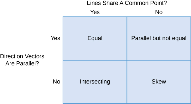 "This figure is a table with two rows and two columns. Above the columns is the question ""Lines share a common point?"" The first column is labeled ""yes,"" and the second column is labeled ""no."" To the left of the rows is the question ""Direction vectors are parallel?"" The first row is labeled ""yes,"" and the second row is labeled ""no."" The entries of the first row are ""equal"" and ""parallel but not equal."" The entries in the second row are ""intersecting"" and ""skew."""