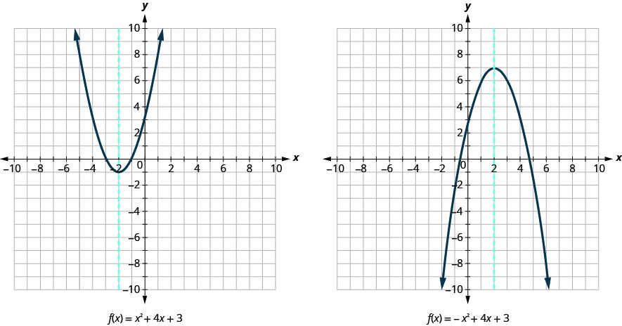 This image shows 2 graphs side-by-side. The graph on the left shows an upward-opening parabola and a dashed vertical line graphed on the x y-coordinate plane. The x-axis of the plane runs from negative 10 to 10. The y-axis of the plane runs from negative 10 to 10. The parabola has a vertex at (negative 2, negative 1) and passes through the points (negative 4, 3) and (0, 3). The equation of this parabola is x squared plus 4 x plus 3. The vertical line passes through the point (negative 2, 0) and has the equation x equals negative 2. The graph on the right shows an downward-opening parabola and a dashed vertical line graphed on the x y-coordinate plane. The x-axis of the plane runs from negative 10 to 10. The y-axis of the plane runs from negative 10 to 10. The parabola has a vertex at (2, 7) and passes through the points (0, 3) and (4, 3). The equation of this parabola is negative x squared plus 4 x plus 3. The vertical line passes through the point (2, 0) and has the equation x equals 2.