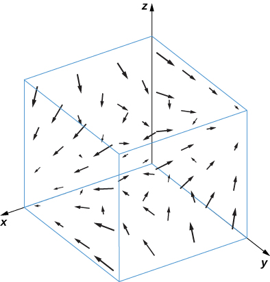 A visual representation of a vector field in three dimensions. The arrows seem to get smaller as both the z component gest close to zero and the x component gets larger, and as both the y and z components get larger. The arrows seem to converge in both of those directions as well.