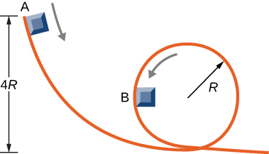 A track has a loop of radius R. The top of the track is a vertical distance four R above the bottom of the loop. A block is shown sliding on the track. Position A is at the top of the track. Position B is half way up the loop.