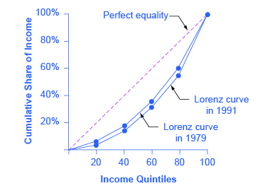 This graph shows two Lorenz curves: one for the year 1979 and the other for the year 1991. There is also a dashed, straight line, with a slope of 1 that shows perfect equality. The x-axis is labeled income quintiles, and is marked off in increments of 20 from 20 to 100. The y-axis is labeled cumulative share of income and is marked off in percent increments of 20 from 20-100. The coordinates for the 1979 Lorenz curve are (20, 7), (40, 18.5), (60, 35.5), (80, 60.3), (100, 100). The coordinates for the 1991 Lorenz curve are (20, 6.6), (40, 18.1), (60, 34.4), (80, 57.1), (100, 100).