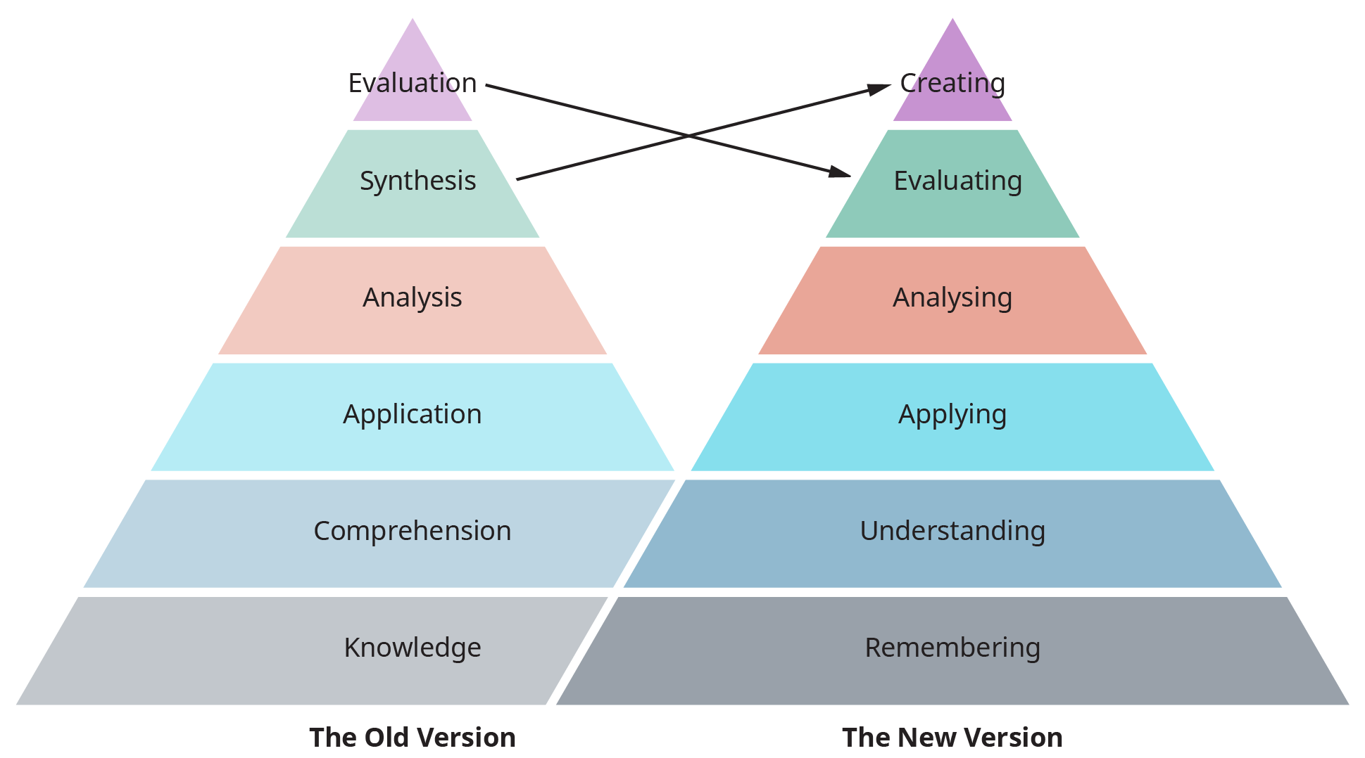 "A diagram illustrates the revised version of Bloom's Taxonomy by showing a comparison between ""The Old Version"" versus ""The New Version."""