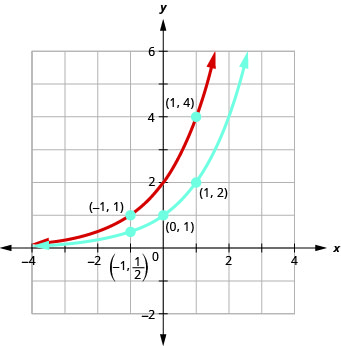 This figure shows two curves. The first curve is marked in blue and passes through the points (negative 1, 1 over 2), (0, 1) and (1, 2). The second curve is marked in red and passes through the points (negative 1, 1), (0, 2) and (1, 4).