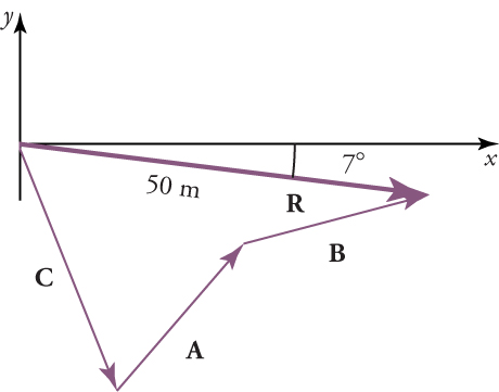 Vectors A, B, C, and R are shown. Angle CR is against the origin of x and y-axes and vector R has a length of 50 centimeters. Vector R forms a seven degree angle with the x-axis. Vectors C and A form an angle, and vectors B and R form an angle.