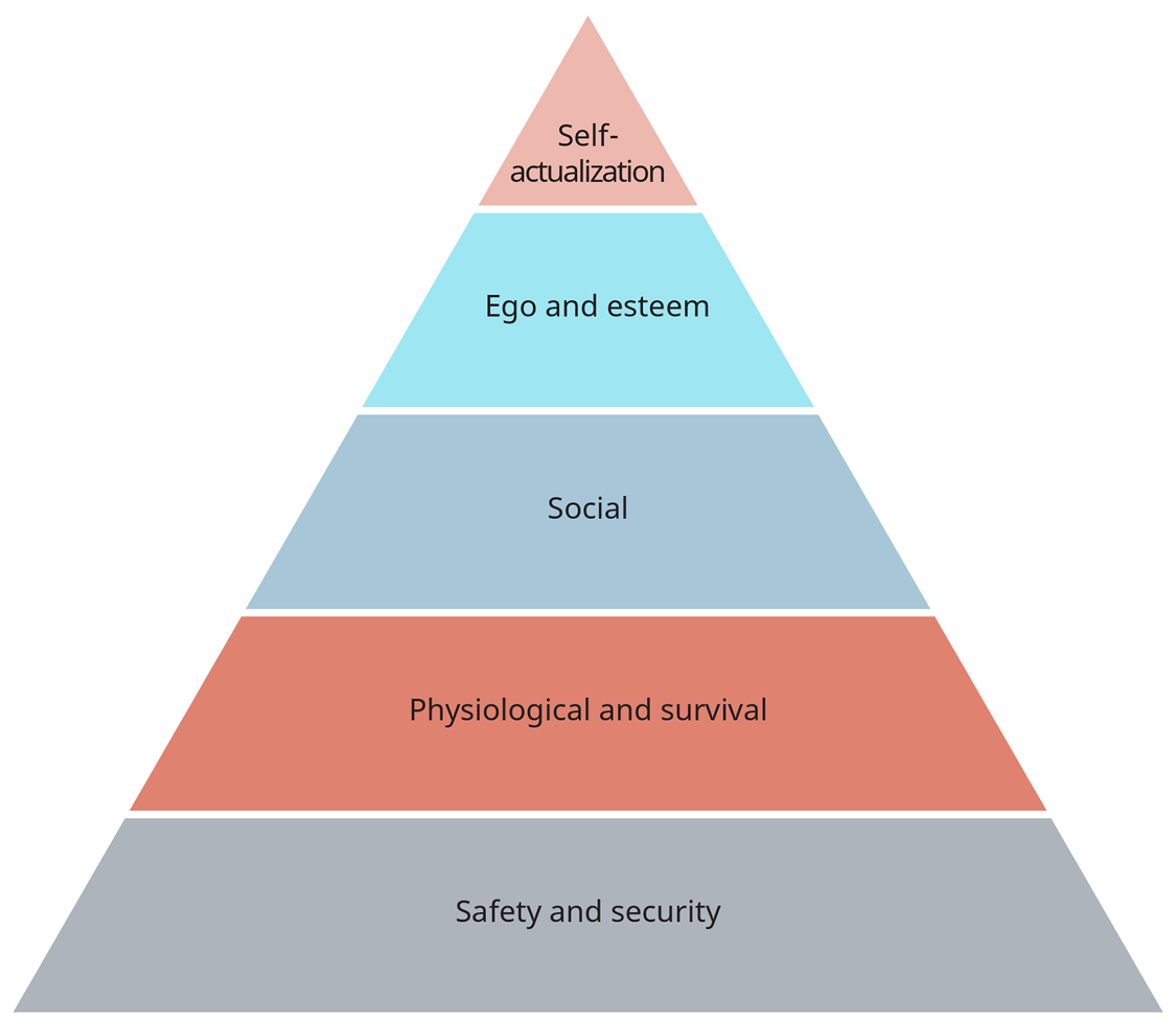 An illustration shows a pyramid representing Maslow's hierarchy of needs, with lower-order needs at the bottom.