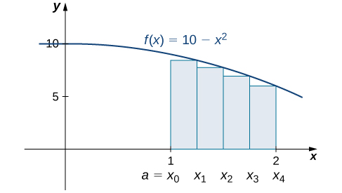 The graph of f(x) = 10 − x^2 from 0 to 2. It is set up for a right-end approximation of the area bounded by the curve and the x axis on [1, 2], labeled a=x0 to x4. It shows a lower sum.