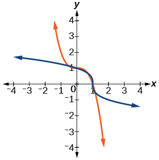 Graph of f(x)= 1-x^3 and its inverse, f^(-1)(x)= (1-x)^(1/3).