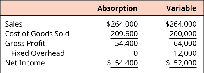 Absorption and Variable, respectively. Sales $264,000, $264,000. Less Cost of Goods Sold 209,600, 200,000. Equals Gross Profit of 54,400, 64,000. Less Fixed Overhead of 0, 12,000. Equals Net Income of $54,400, $52,000.