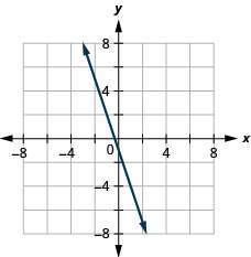 The figure has the graph of a linear function on the x y-coordinate plane. The x and y-axes run from negative 6 to 6. The line goes through the points (1, negative 4), (0, negative 1), and (negative 1, 2).