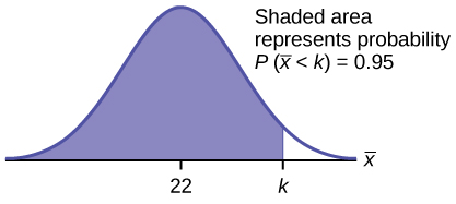 This is a normal distribution curve. The peak of the curve coincides with the point 22 on the horizontal axis. A point, k, is labeled to the right of 22. A vertical line extends from k to the curve. The area under the curve to the left of k is shaded. The shaded area shows that P(x-bar < k) = 0.95.