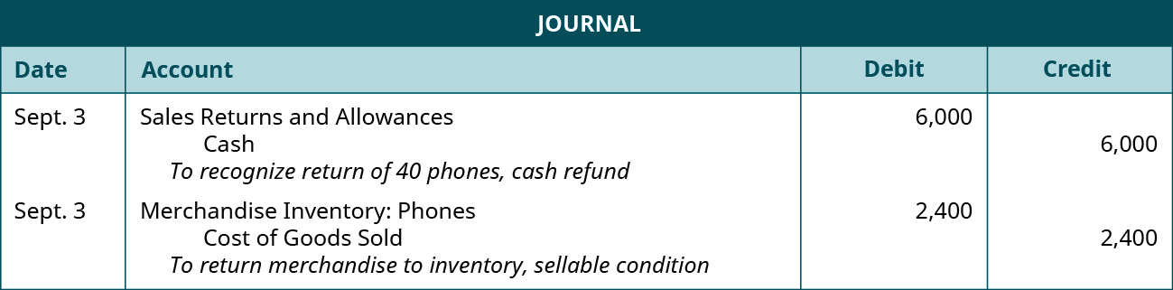 "A journal entry shows a debit to Sales Returns and Allowances for $6,000 and credit to Cash for $6,000 with the note ""to recognize return of 40 phones, cash refund,"" followed by a debit to Merchandise Inventory: Phones for $2,400 and credit to Cost of Goods Sold for $2,400 with the note ""to return merchandise to inventory, sellable condition."""