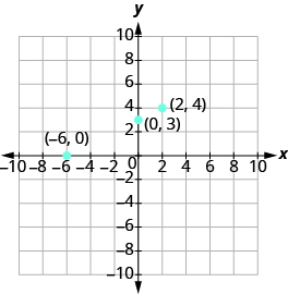 "The graph shows the x y-coordinate plane. The x and y-axis each run from -10 to 10. Three labeled points are shown at ""ordered pair -6, 0"", ""ordered pair 0, 3"" and ""ordered pair 2, 4""."