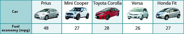 """This table has two rows and six columns. The first column is a header column and it labels each row The first row is labeled """"Car"""" and the second """"Fuel economy (mpg)"""". To the right of the 'Car' row are the labels: """"Prius"""", """"Mini Cooper"""", """"Toyota Corolla"""", """"Versa"""", """"Honda Fit"""". Each of these columns contains an image of the labeled car model. To the right of the """"Fuel economy (mpg)"""" row are the algebraic equations: the letter p, the equals symbol, the number forty-eight; the letter m, the equals symbol, the number twenty-seven; the letter c, the equals symbol, the number twenty-eight; the letter v, the equals symbol, the number twenty-six; and the letter f, the equals symbol, the number twenty-seven."""